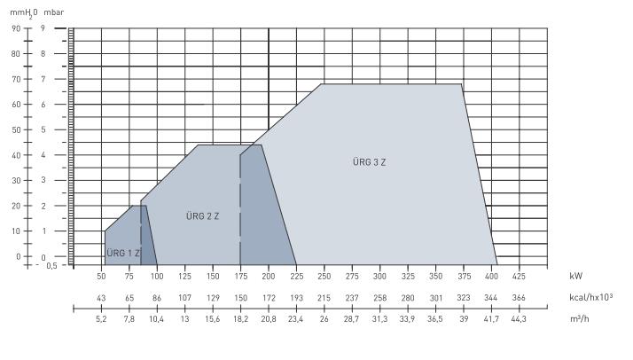 Характеристики двухступенчатых газовых горелок  URG 1Z, URG 2Z и URG 3Z