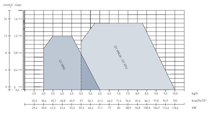 Характеристики дизельных горелок Урет U 1VMU, U 1VMUA и U 1VTU