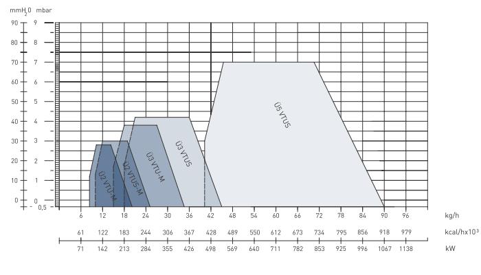 Характеристики дизельных горелок Урет U 2VMU, U 2VTU, U 2VMUS, U 3VMU, U 3VTU, U 3VTUS и U 5VTUS