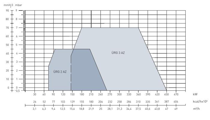 Характеристики модуляционных газовых горелок  URG 2AZ и URG 3AZ