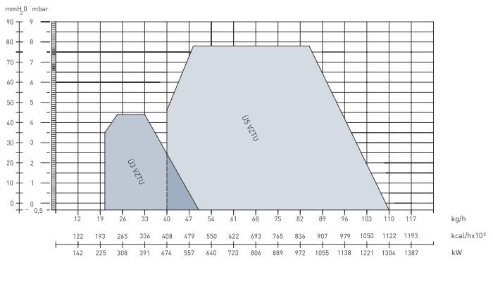 Характеристики дизельных двухступенчатых горелок Урет U 3 VZTU и U 5 VZTU