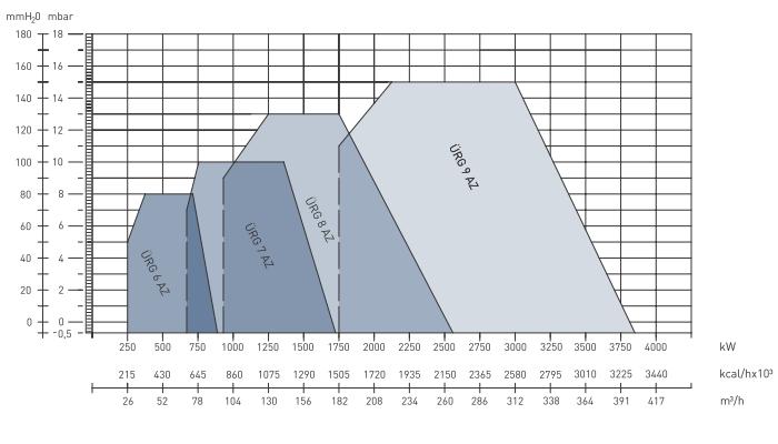 Характеристики модуляционных газовых горелок  URG 6AZ, URG 7AZ, URG 8AZ и URG 9AZ