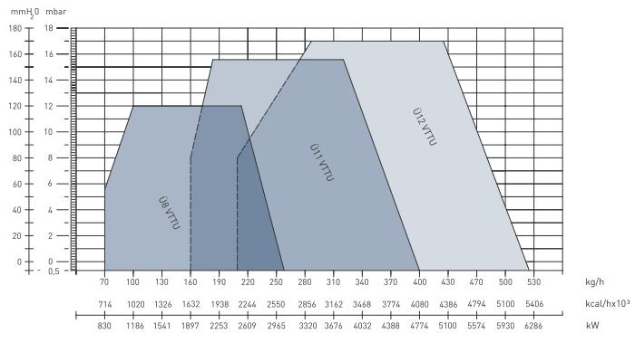 Характеристики дизельных трехступенчатых горелок Урет U 8VTTU, U 11VTTU и  U 12VTTU
