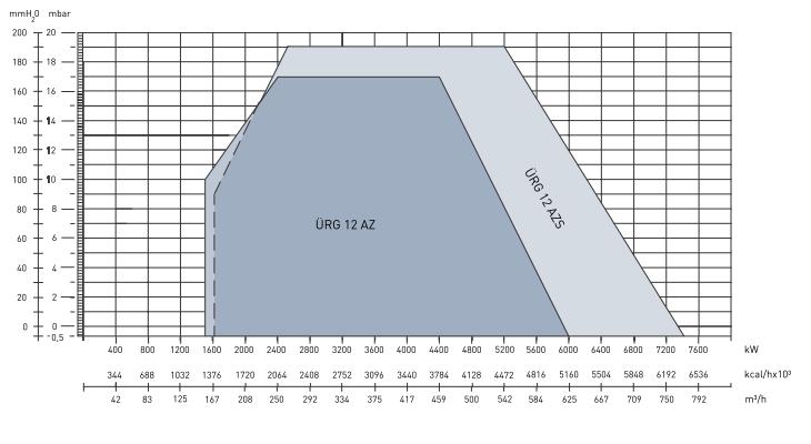 Характеристики цыфровых модуляционных газовых горелок  URG 9AZ, URG 12AZ и URG 12SAZ